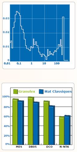 graphique performances mécaniques granulex